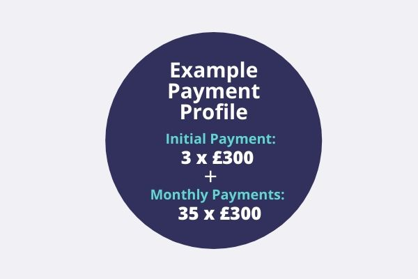 Car Leasing Payment Profile