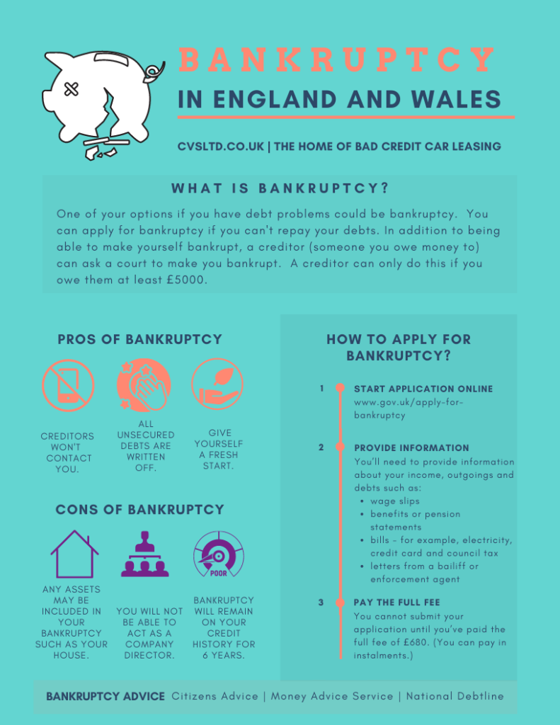 Bankruptcy in England and Wales - Infographic