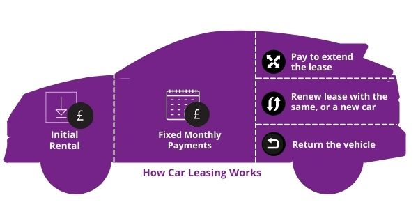 Infographic - How Car Leasing Works