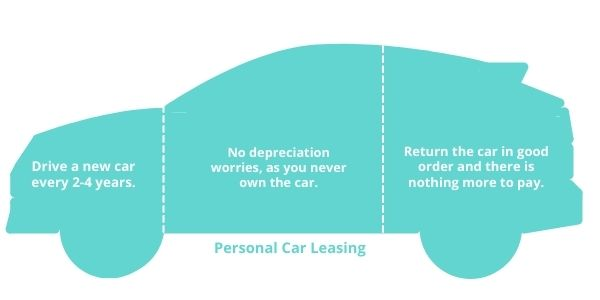 Infographic - Personal Car Leasing (PCH)