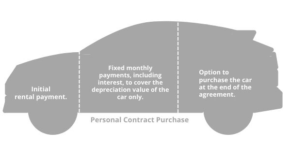 Infographic - Personal Contract Purchase (PCP)