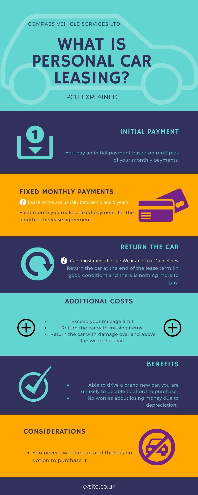 what is personal car leasing infographic