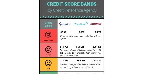 featured image - infographic - credit score bands