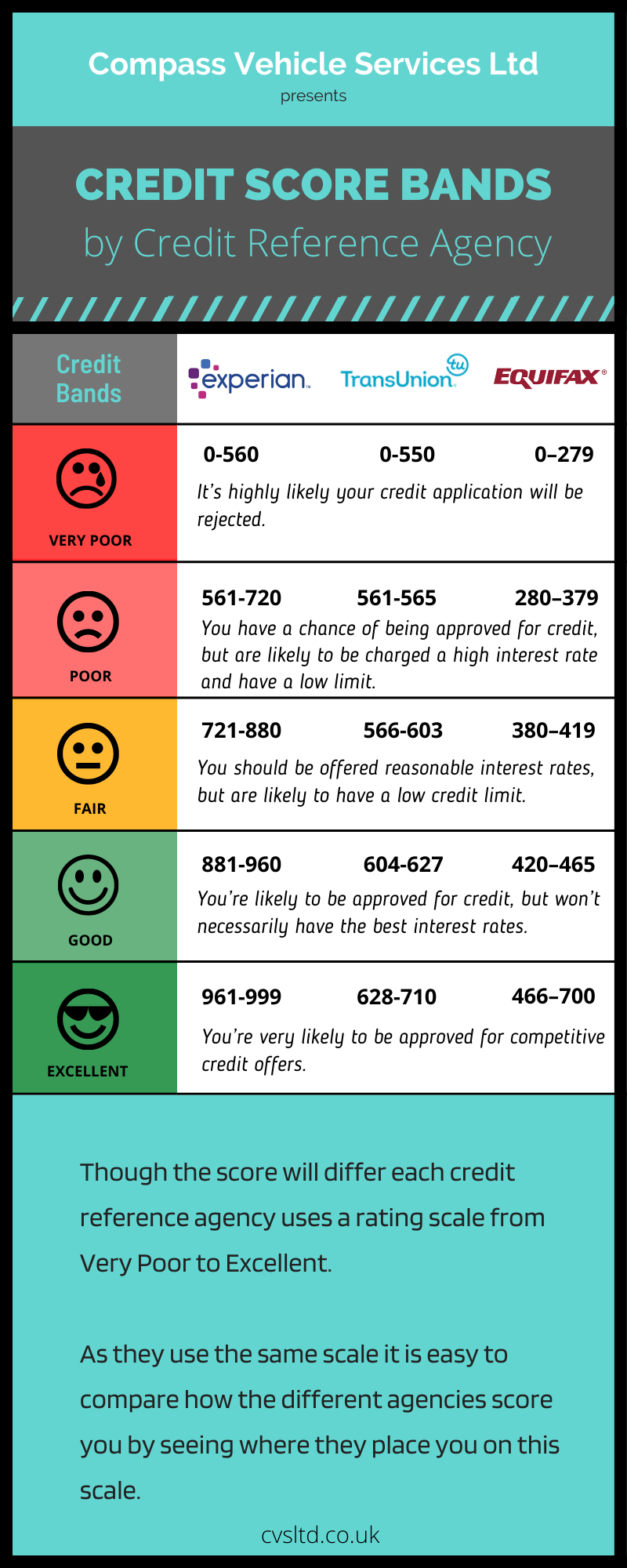 infographic - credit score bands by credit reference agency